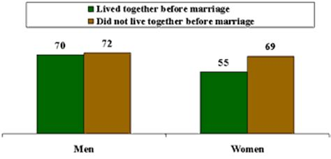 Living together vs getting married essay